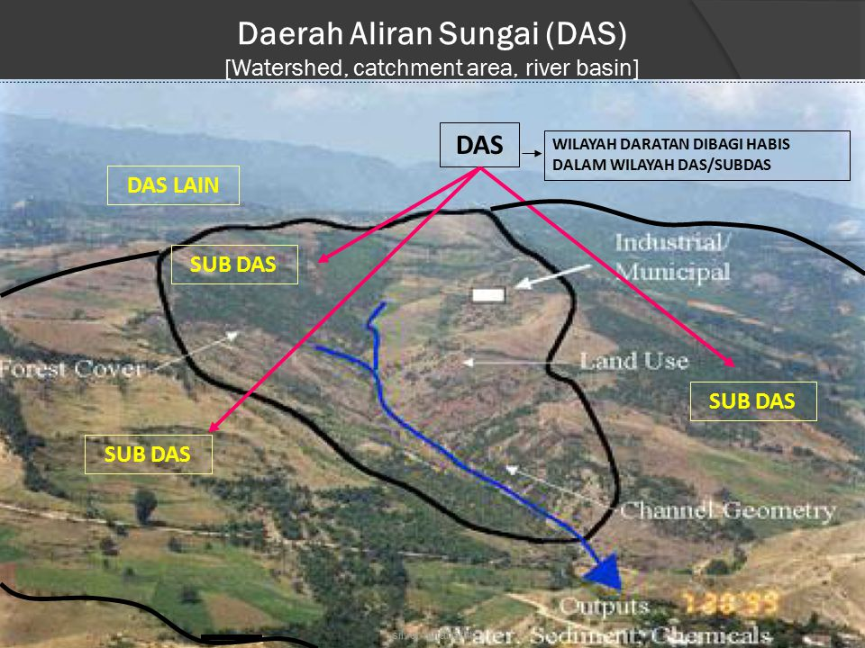 Daerah Aliran Sungai (DAS) [Watershed, catchment area, river basin]